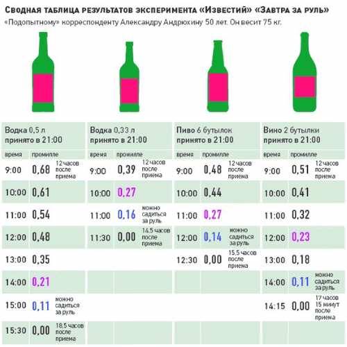 """Алкоголь в крови сколько держится: экспериментальная правильная таблица от """"Известий"""""""