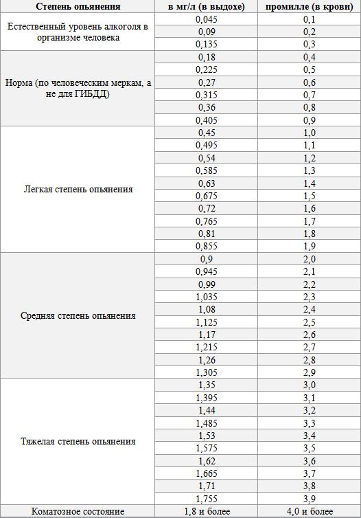 Таблица Миллиграммы на Промилле