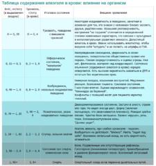 Таблица соотношения алкоголя в крови и выхлопе с указанием последствий опьянения
