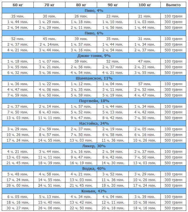 соотношения к весу алкоголя таблица