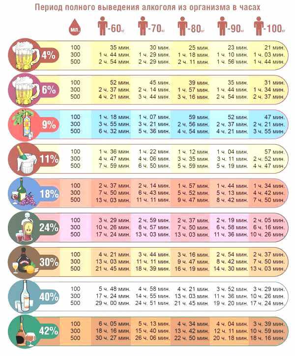 Алкоголь в крови сколько держится: таблица - Освобождение