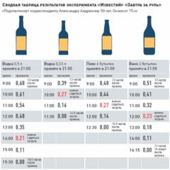 Как уменьшается алкогольное промилле по времени от разного спиртного
