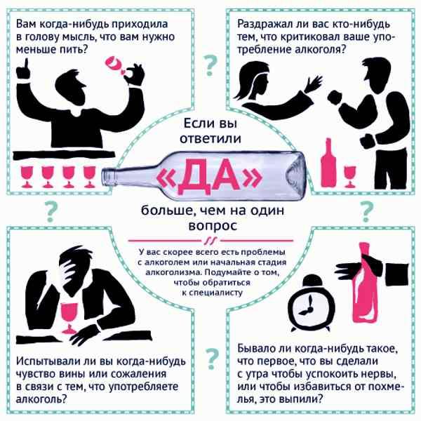 Тест на признаки алкогольной зависимости - Освобождение